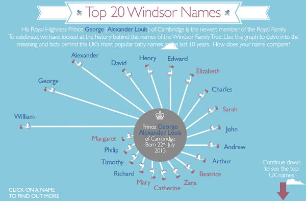 top 20 windsor baby names