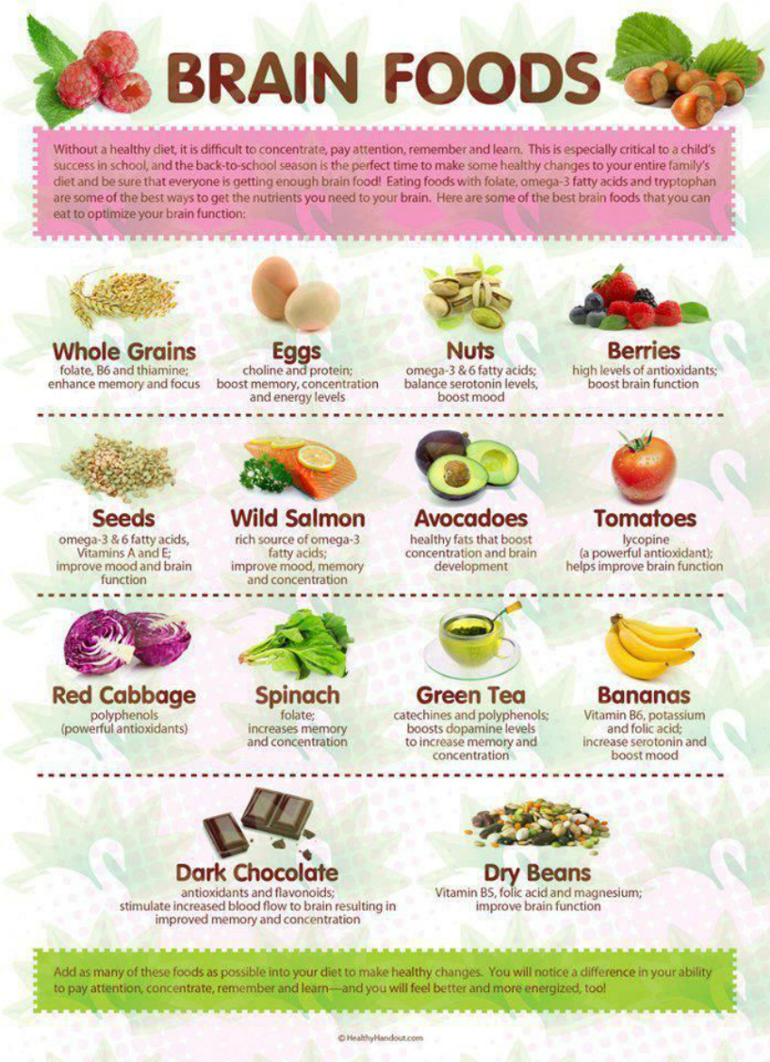 Image Result For Brain Foods List Printable
