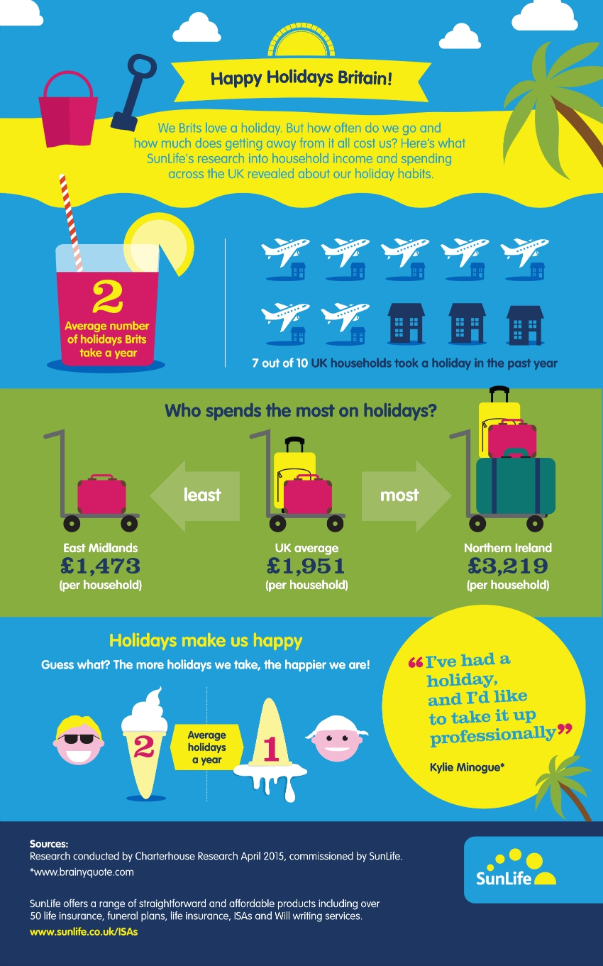 holiday facts britain, holiday statistics uk