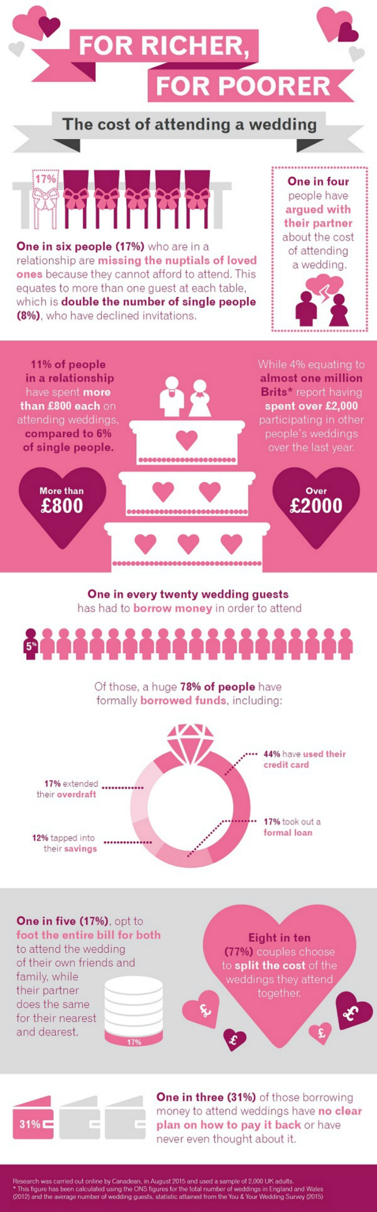 How Much Money For Wedding Gift 2015 Uk : how much money do you spend as a wedding guest, how much does it cost ...