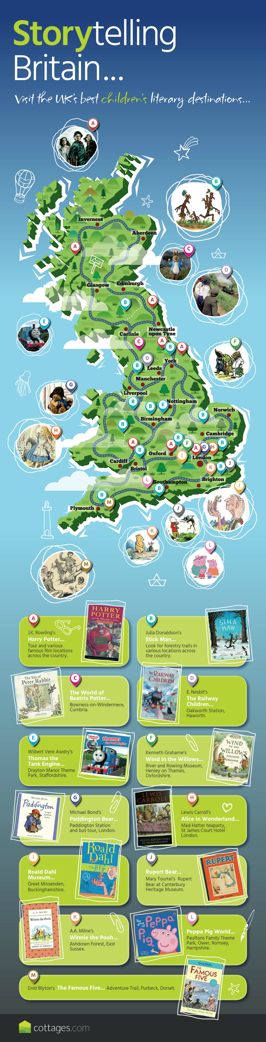 literary destinations in the UK, visit the homes and places that inspired your favourite authors